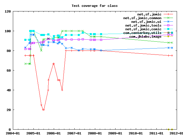Test coverage by class.