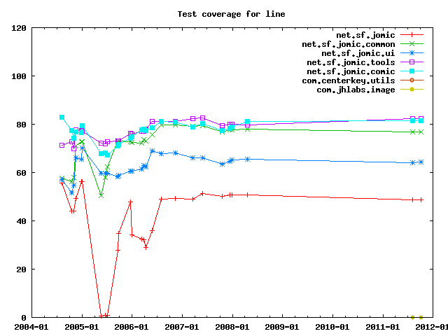 Test coverage by line.